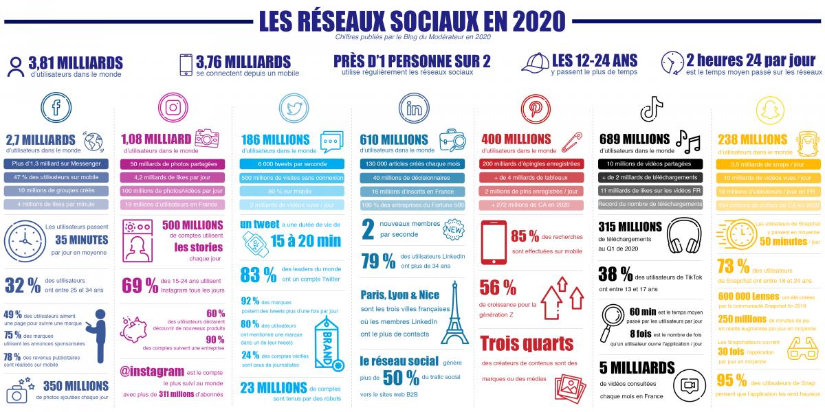 infographie reseaux sociaux 2020